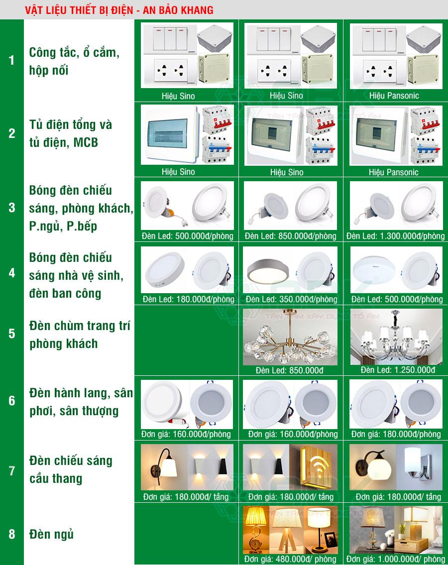 Bảng vật liệu thiết bị điện