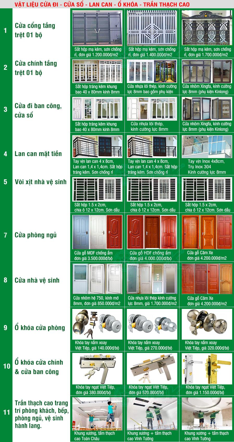 Bảng vật liệu cửa đi, cửa sổ, lan can, ổ khóa khi xây nhà trọn gói