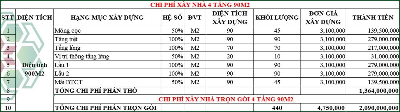 Bảng dự toán chi phí xây nhà 4 tầng 90m2